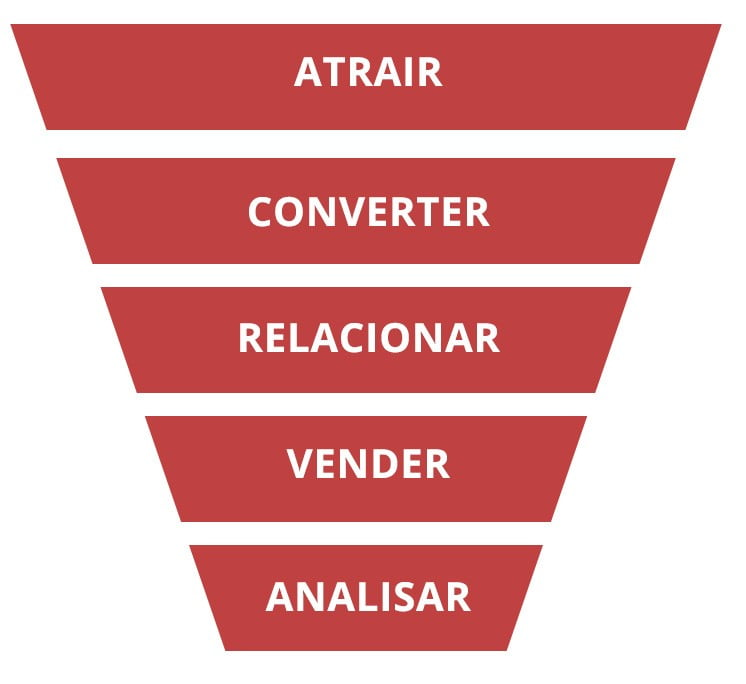inbound-marketing funil de vendas