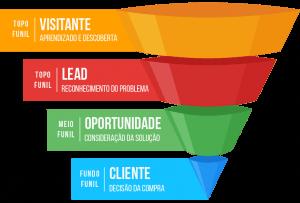 qualificacao-de-leads-funil
